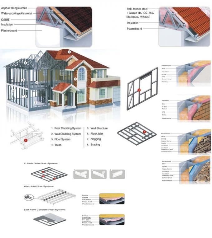 Prefab Disaster Light Steel Frame Houses , Light Weight Steel Framed ...